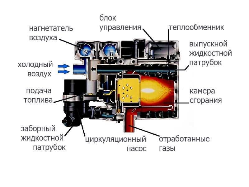 Схема воздушного автономного отопителя салона